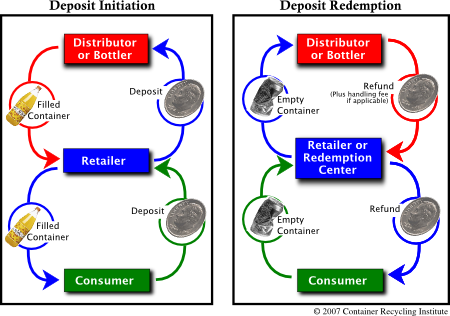 Flowchart of the bottle deposit system.  Description above