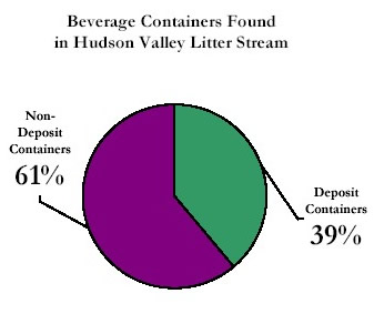 Beverage containers found in Hudson Valley litter stream: 39% deposit containers, 61% non-deposit