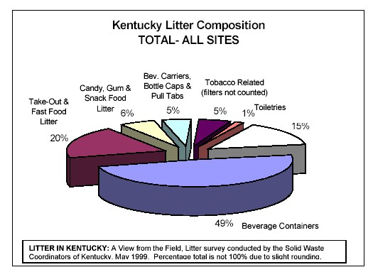 Litter composition in KY - All sites